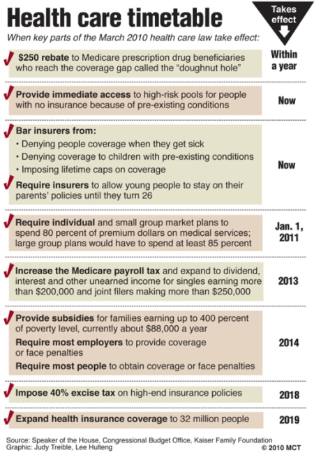 Health Care Bill Timeline