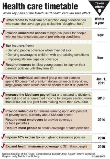 Health Care Bill Timeline