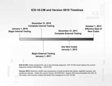 ICD10_Timeline